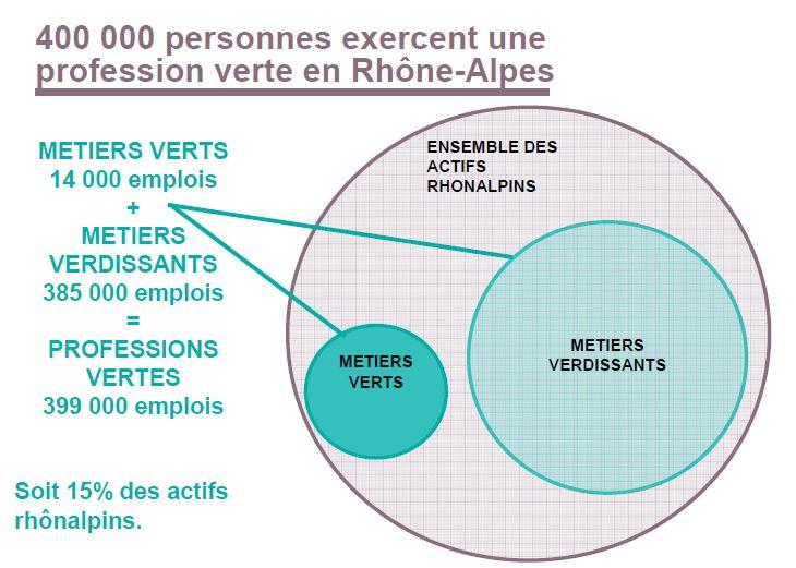 400 000 emplois verts ou verdissants en Rhone-Alpes